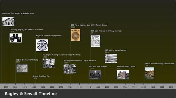 B&S Timeline